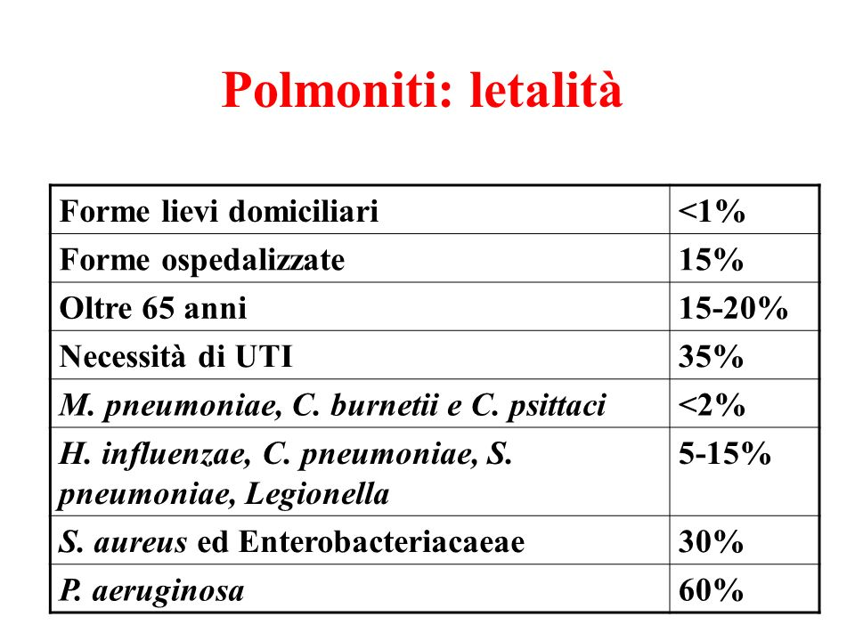 Polmoniti: letalità Forme lievi domiciliari <1% Forme ospedalizzate