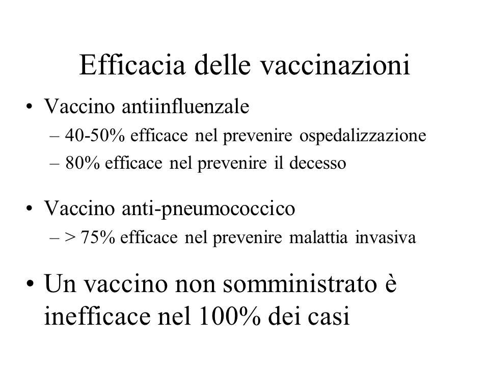 Efficacia delle vaccinazioni