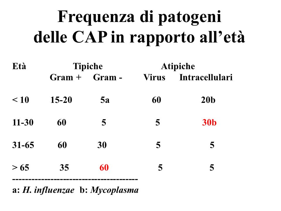 delle CAP in rapporto all'età
