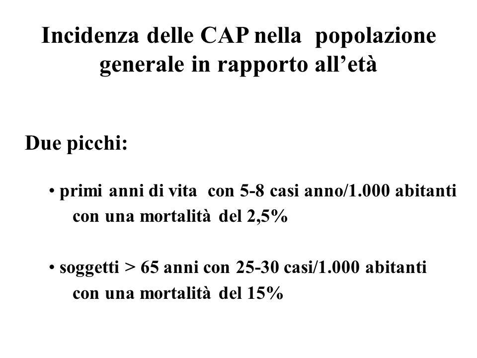 Incidenza delle CAP nella popolazione generale in rapporto all'età