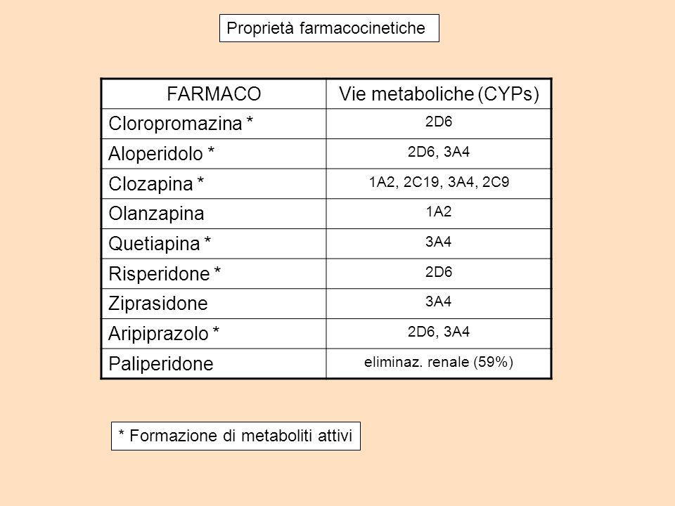 Vie metaboliche (CYPs)