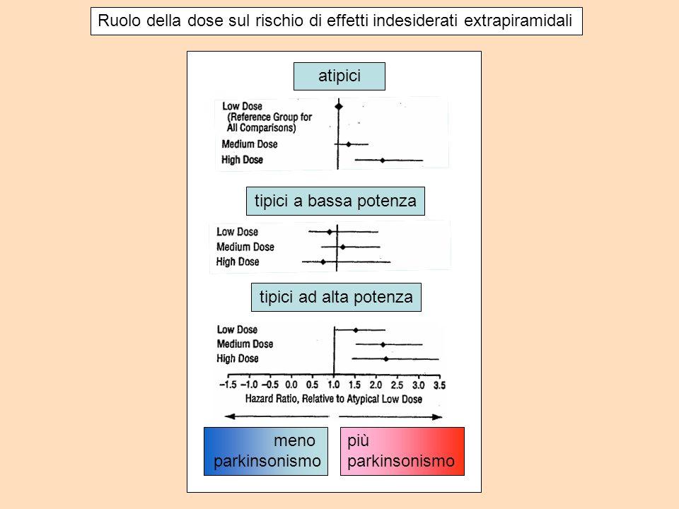 Ruolo della dose sul rischio di effetti indesiderati extrapiramidali