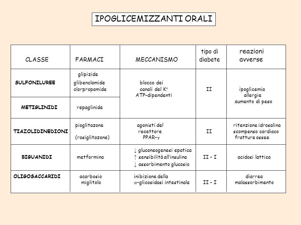 IPOGLICEMIZZANTI ORALI