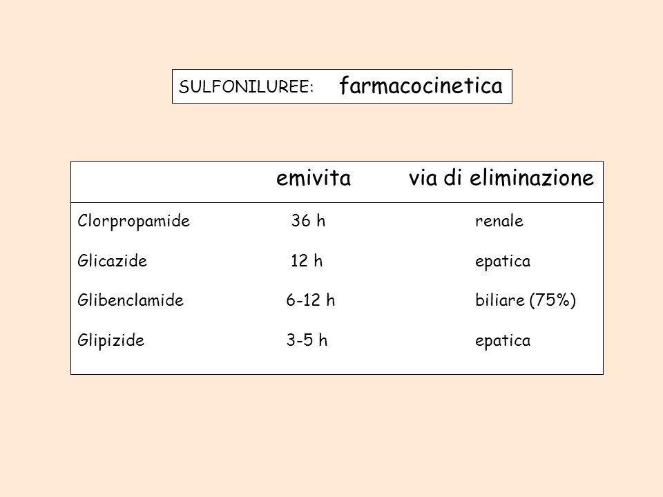 SULFONILUREE: farmacocinetica