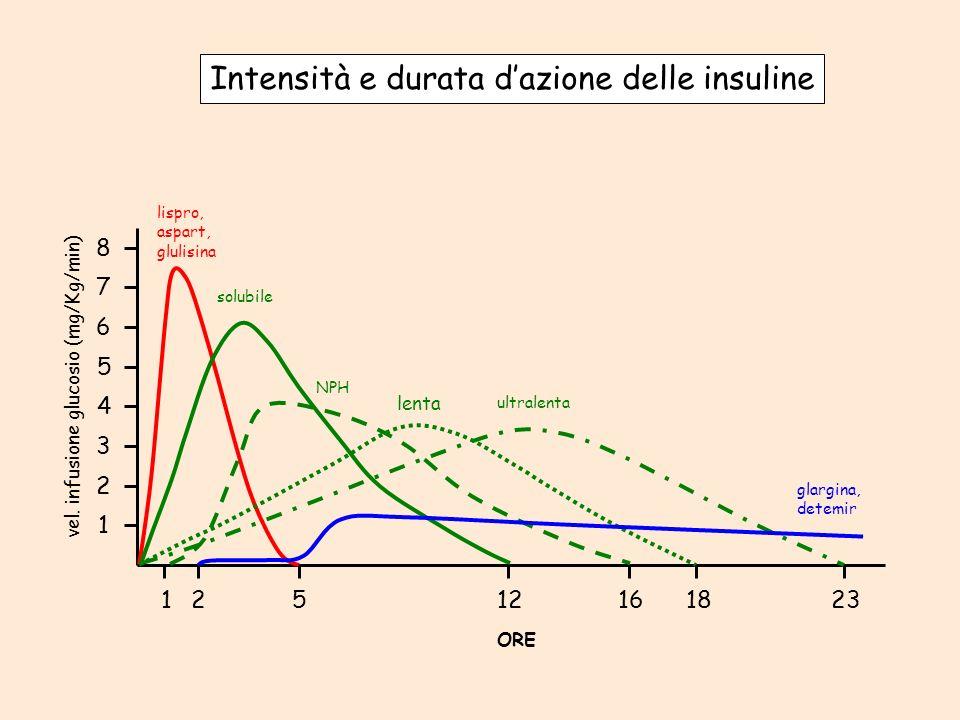 Intensità e durata d'azione delle insuline