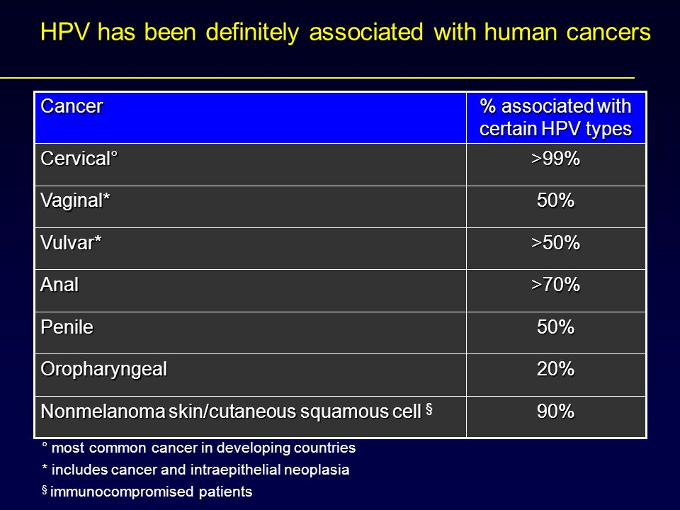 HPV has been definitely associated with human cancers