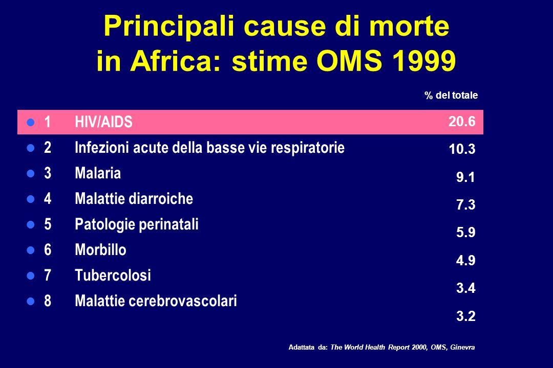 Principali cause di morte in Africa: stime OMS 1999