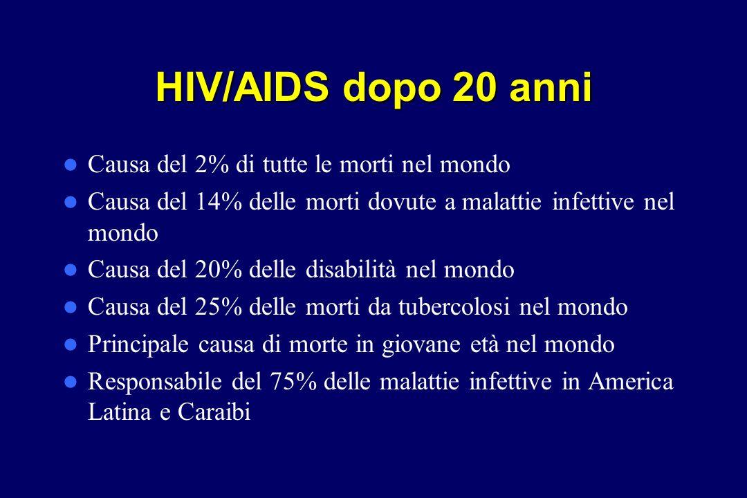 HIV/AIDS dopo 20 anni Causa del 2% di tutte le morti nel mondo