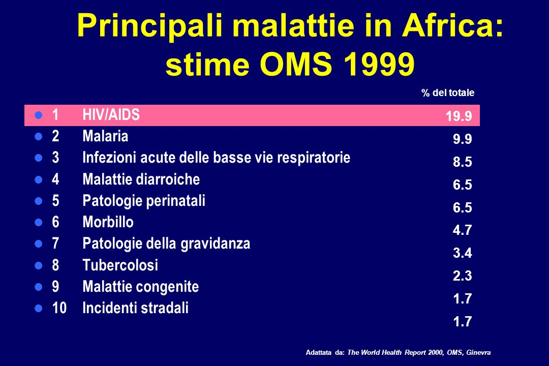 Principali malattie in Africa: stime OMS 1999