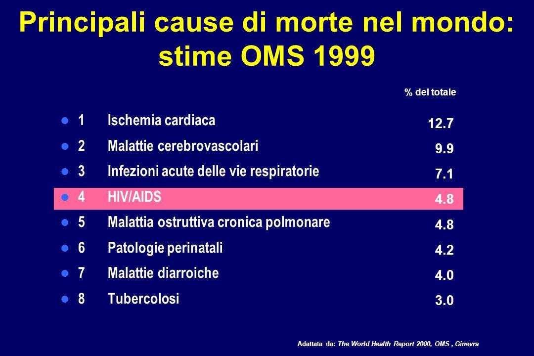 Principali cause di morte nel mondo: stime OMS 1999