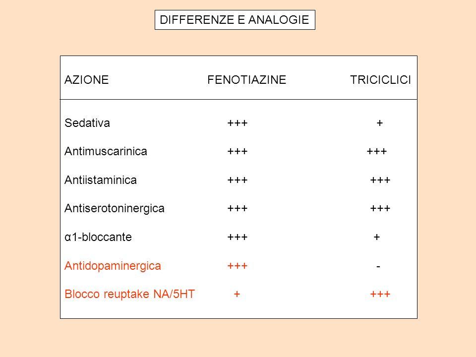 DIFFERENZE E ANALOGIE AZIONE FENOTIAZINE TRICICLICI. Sedativa +++ + Antimuscarinica +++ +++