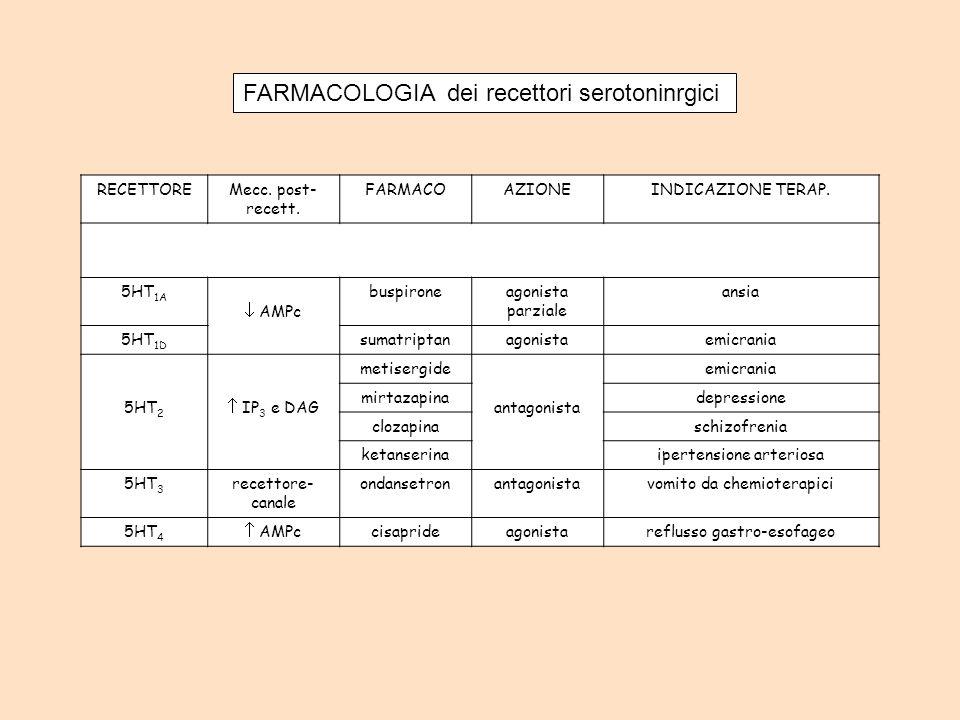 FARMACOLOGIA dei recettori serotoninrgici