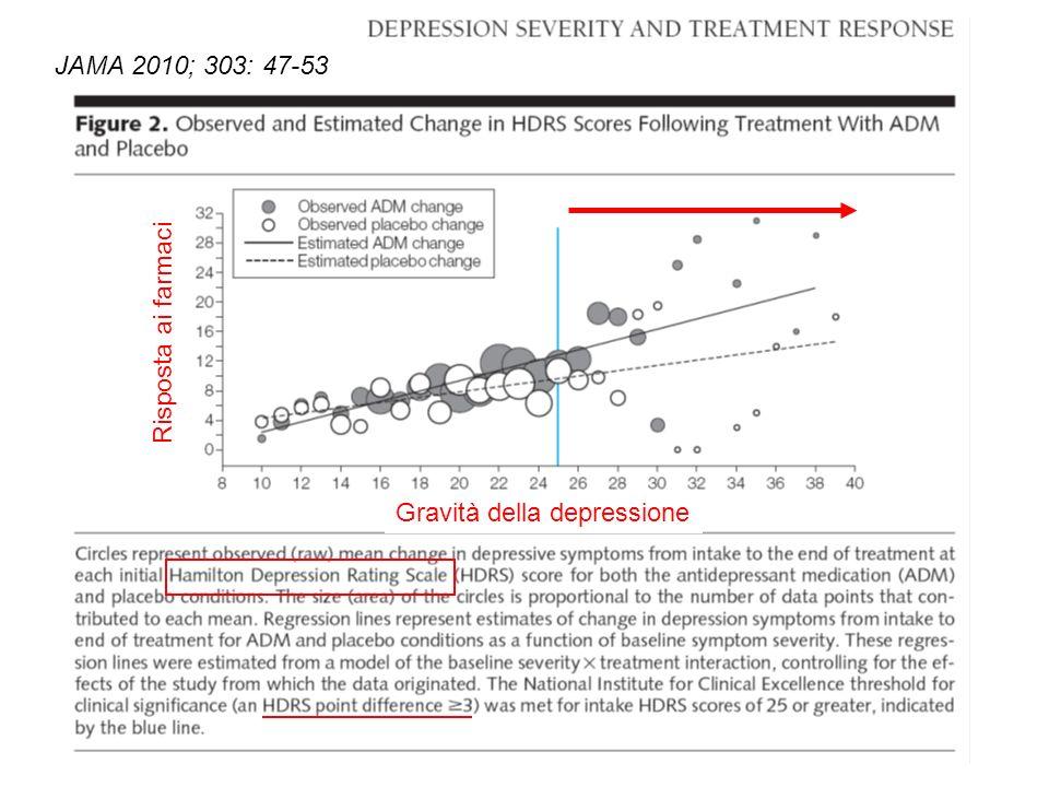 JAMA 2010; 303: 47-53 Gravità della depressione Risposta ai farmaci
