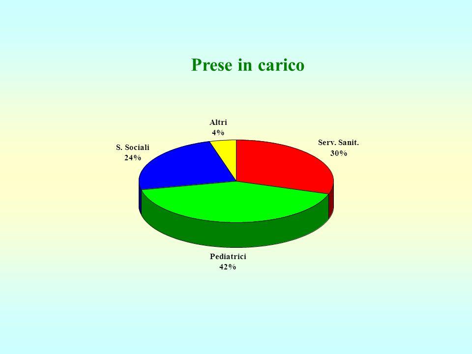 Prese in carico Altri 4% Serv. Sanit. S. Sociali 30% 24% Pediatrici
