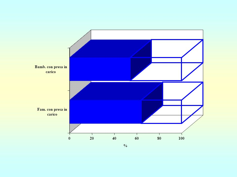 Bamb. con presa in carico Fam. con presa in carico 20 40 60 80 100 %