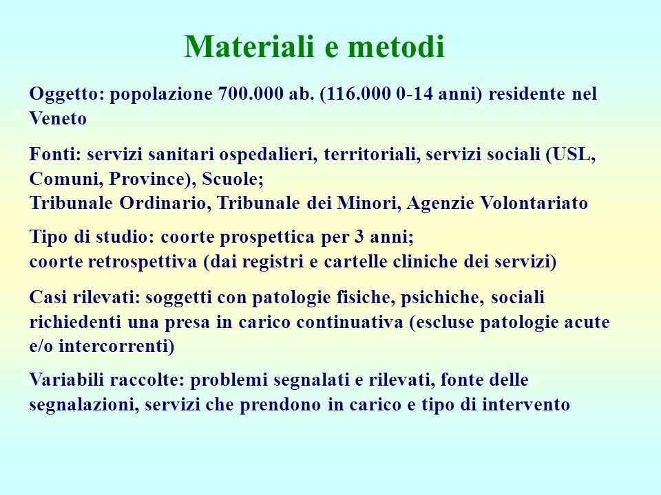 Materiali e metodi Oggetto: popolazione 700.000 ab. (116.000 0-14 anni) residente nel Veneto.