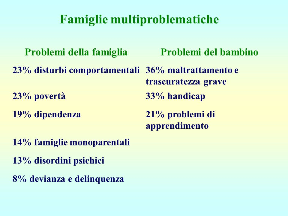 Famiglie multiproblematiche Problemi della famiglia