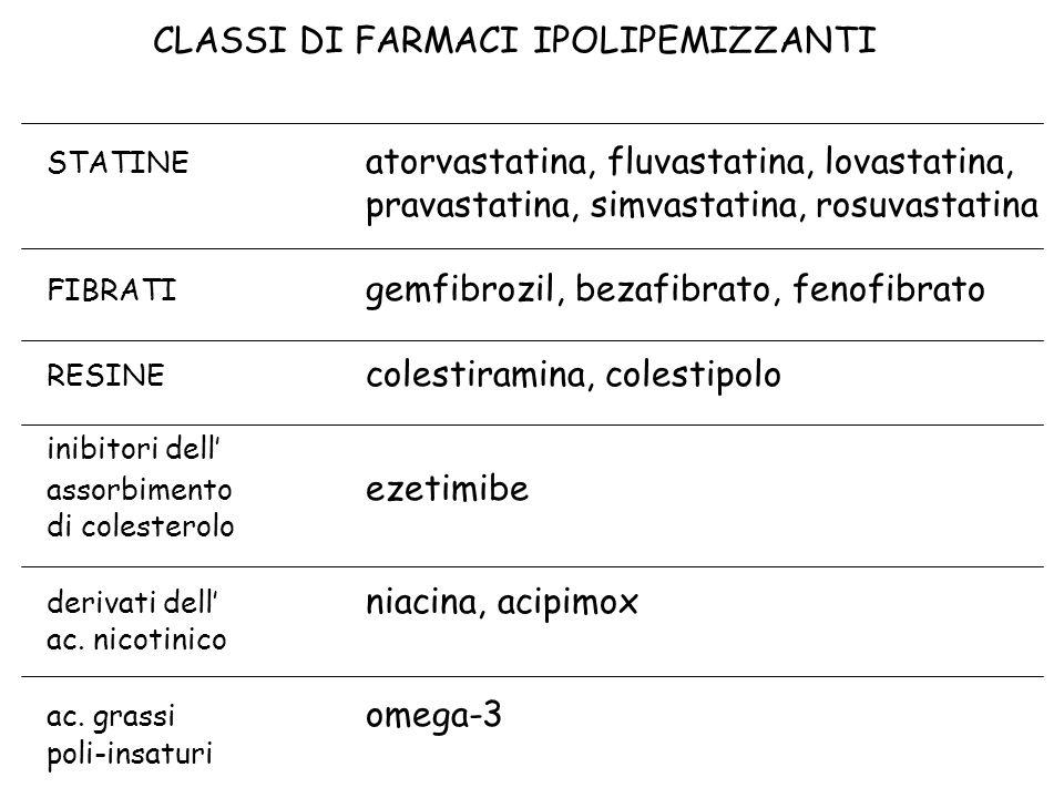 CLASSI DI FARMACI IPOLIPEMIZZANTI