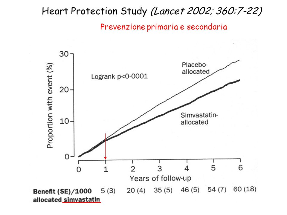 Heart Protection Study (Lancet 2002; 360:7-22)