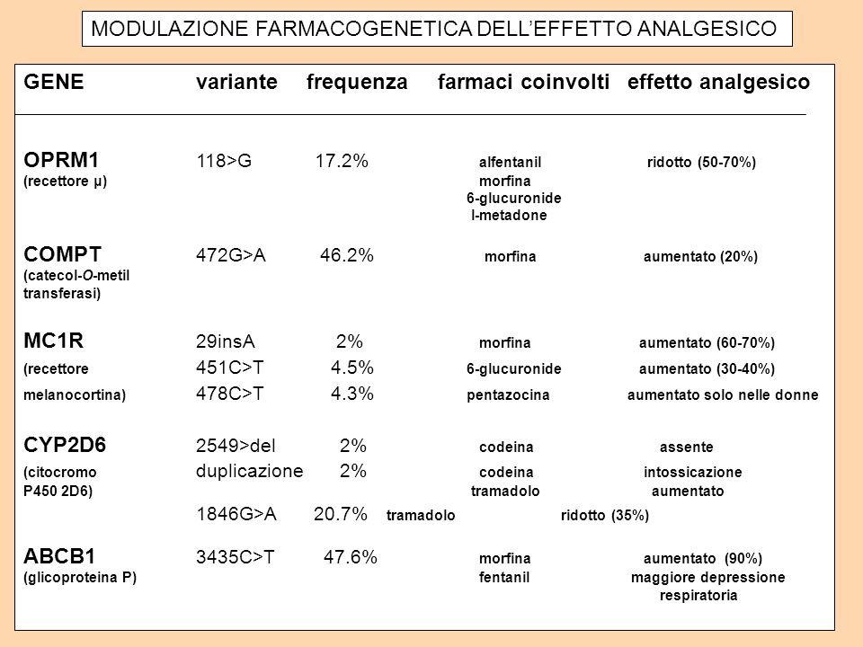 MODULAZIONE FARMACOGENETICA DELL'EFFETTO ANALGESICO
