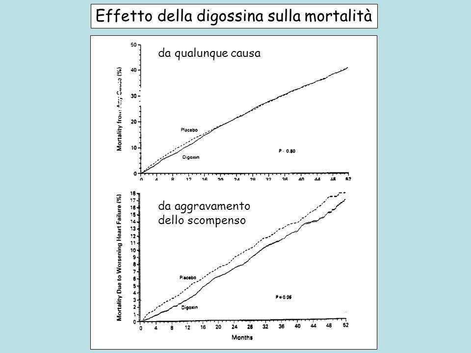 Effetto della digossina sulla mortalità