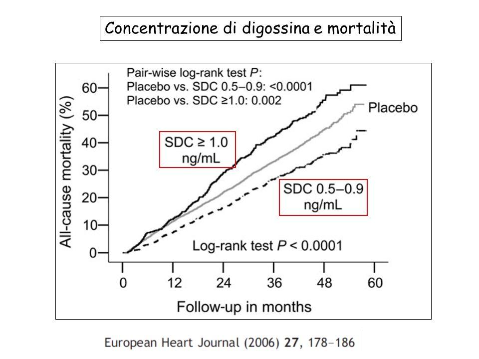Concentrazione di digossina e mortalità