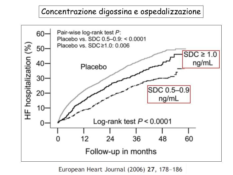 Concentrazione digossina e ospedalizzazione