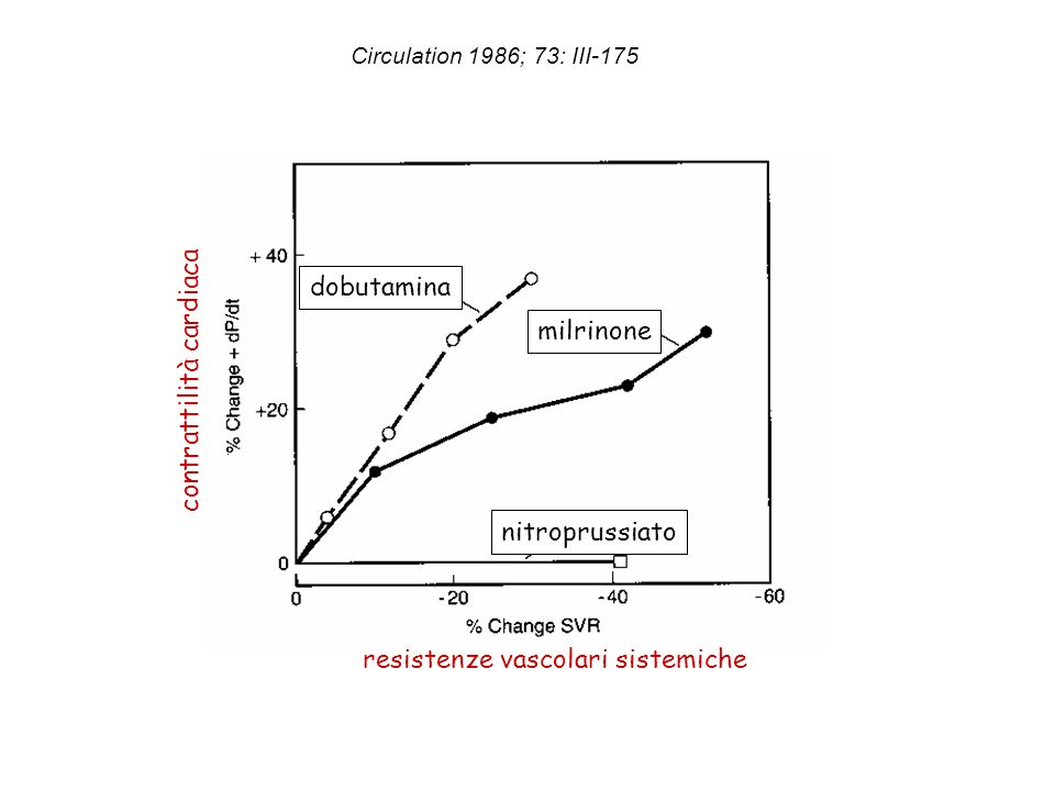 resistenze vascolari sistemiche contrattilità cardiaca dobutamina