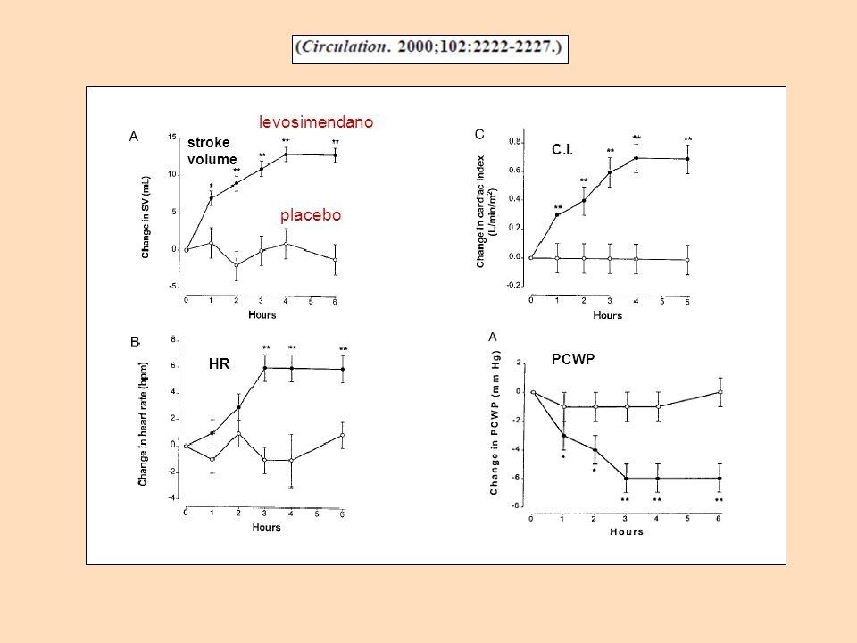 levosimendano placebo stroke volume C.I. HR PCWP