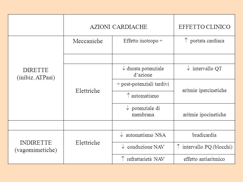 AZIONI CARDIACHE EFFETTO CLINICO DIRETTE (inibiz. ATPasi) Meccaniche