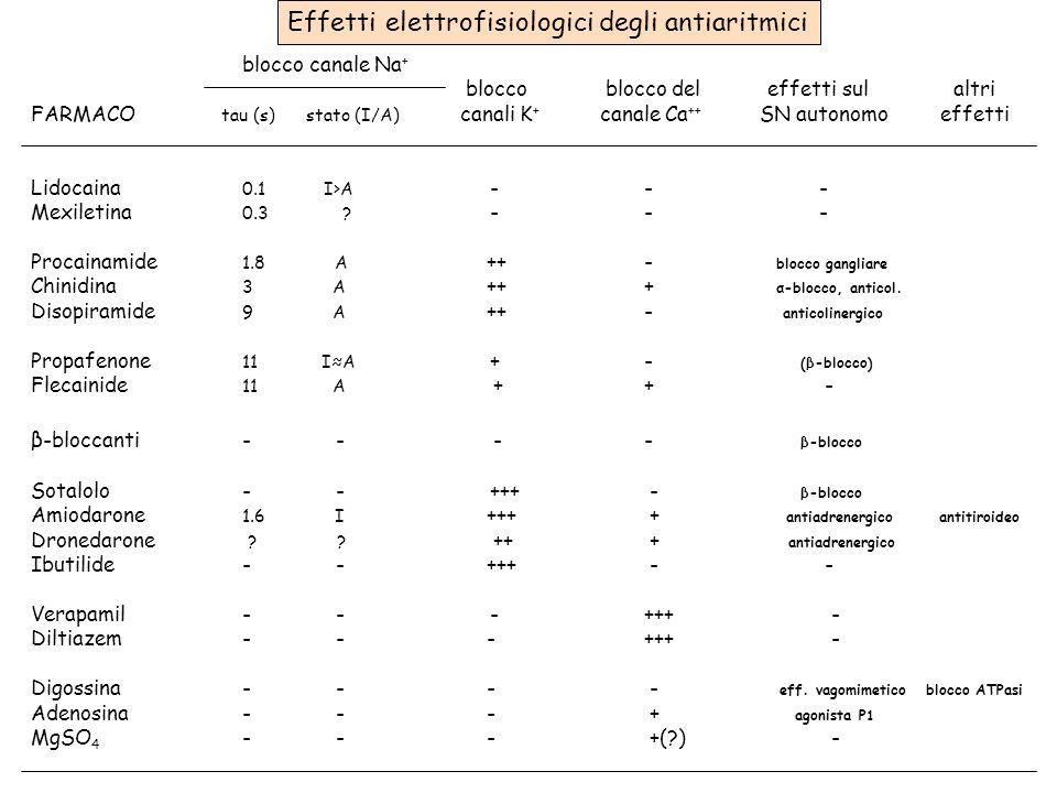 Effetti elettrofisiologici degli antiaritmici