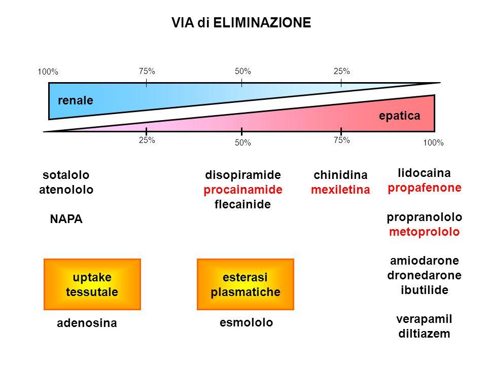 VIA di ELIMINAZIONE lidocaina propafenone propranololo metoprololo