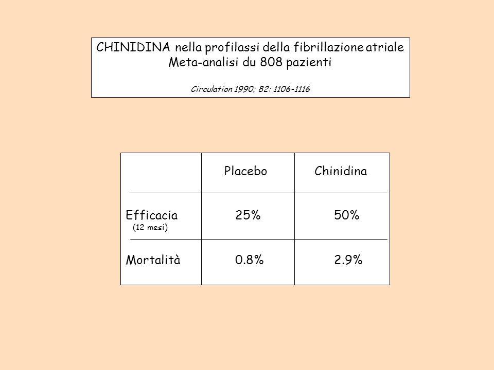 CHINIDINA nella profilassi della fibrillazione atriale