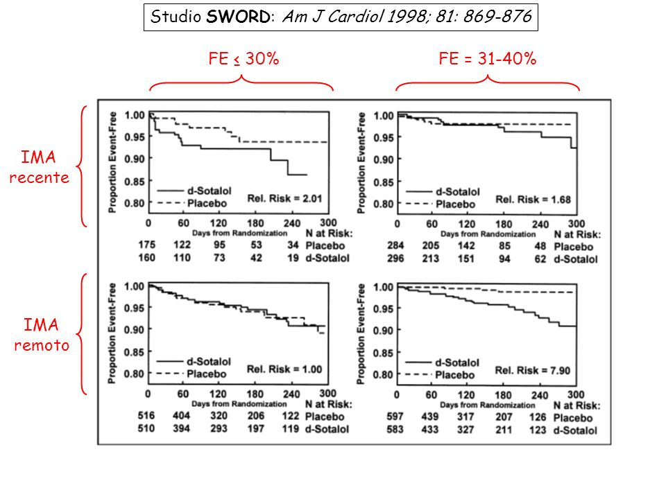 Studio SWORD: Am J Cardiol 1998; 81: 869-876
