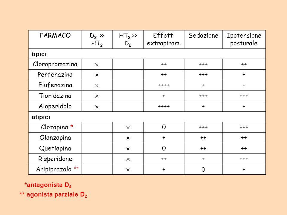 FARMACO D2 >> HT2. HT2 >> D2. Effetti. extrapiram. Sedazione. Ipotensione. posturale. tipici.