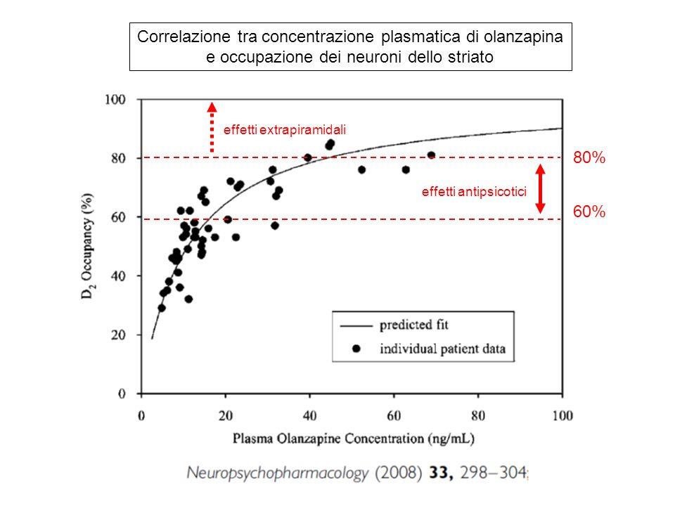 Correlazione tra concentrazione plasmatica di olanzapina