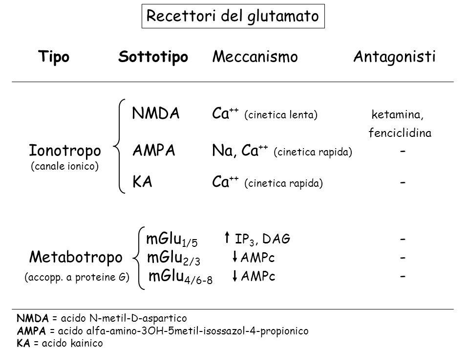 Tipo Sottotipo Meccanismo Antagonisti
