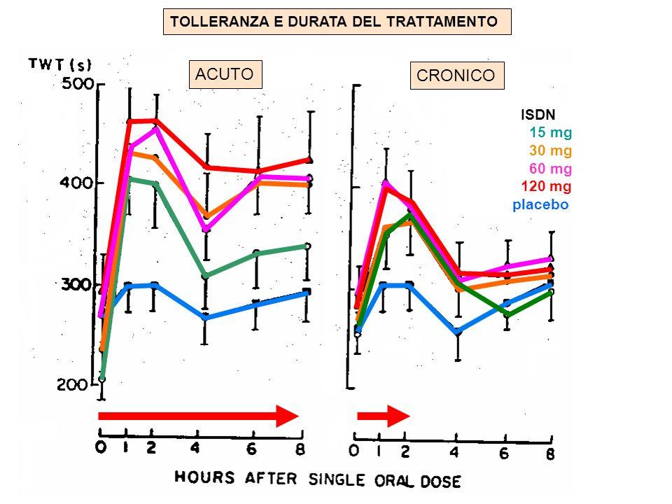 ACUTO CRONICO TOLLERANZA E DURATA DEL TRATTAMENTO ISDN 15 mg 30 mg