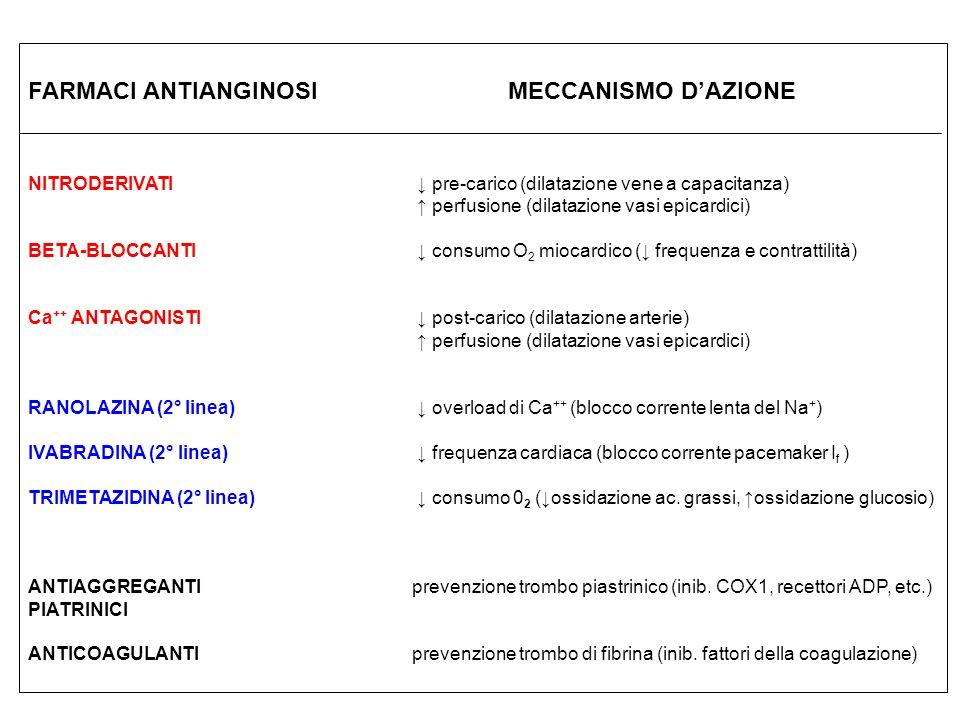 FARMACI ANTIANGINOSI MECCANISMO D'AZIONE