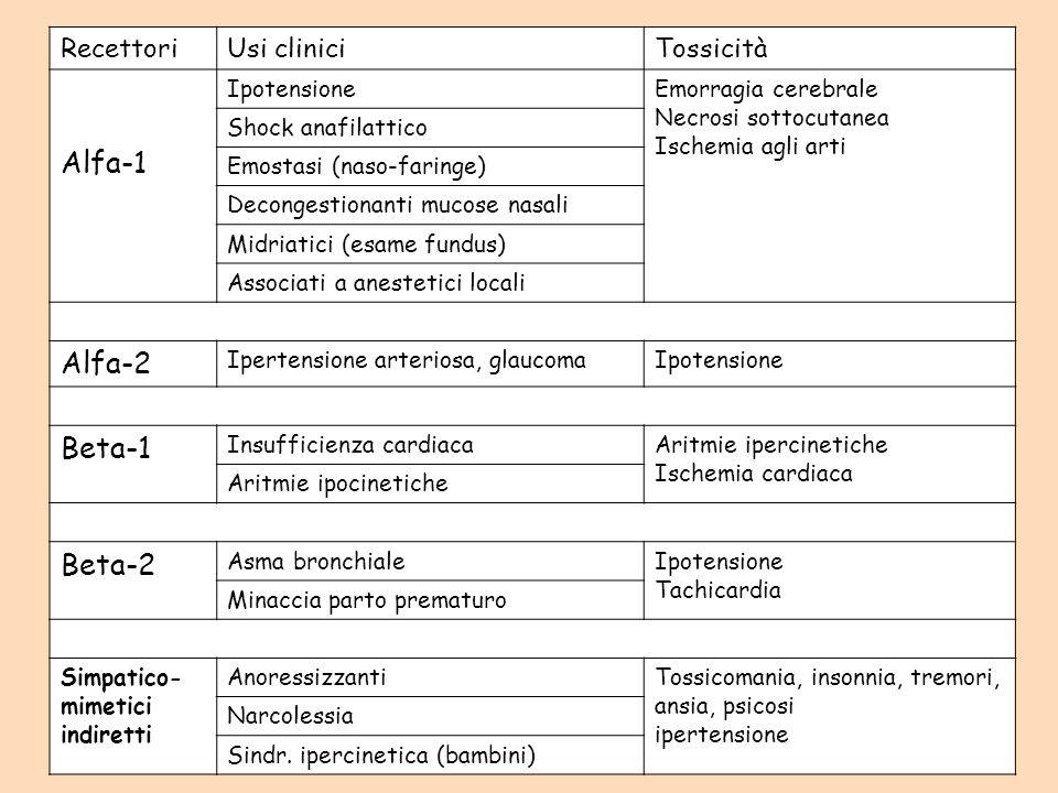 Alfa-1 Alfa-2 Beta-1 Beta-2 Recettori Usi clinici Tossicità