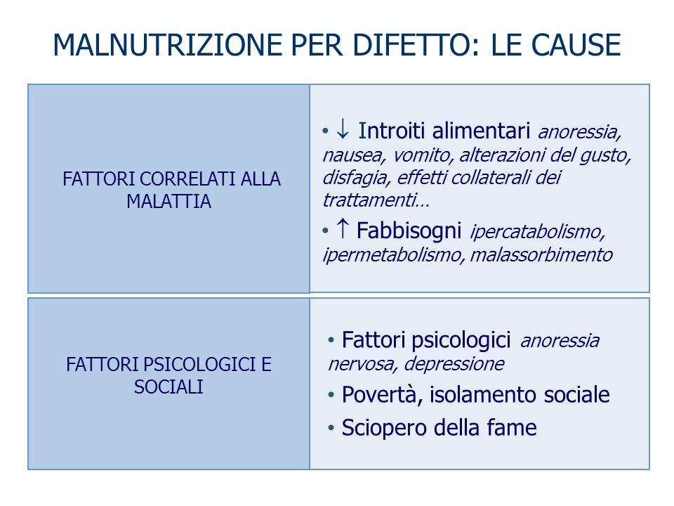 MALNUTRIZIONE PER DIFETTO: LE CAUSE