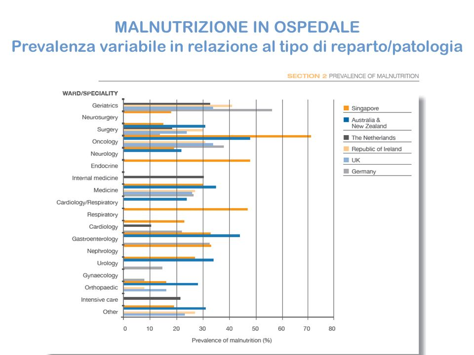 MALNUTRIZIONE IN OSPEDALE