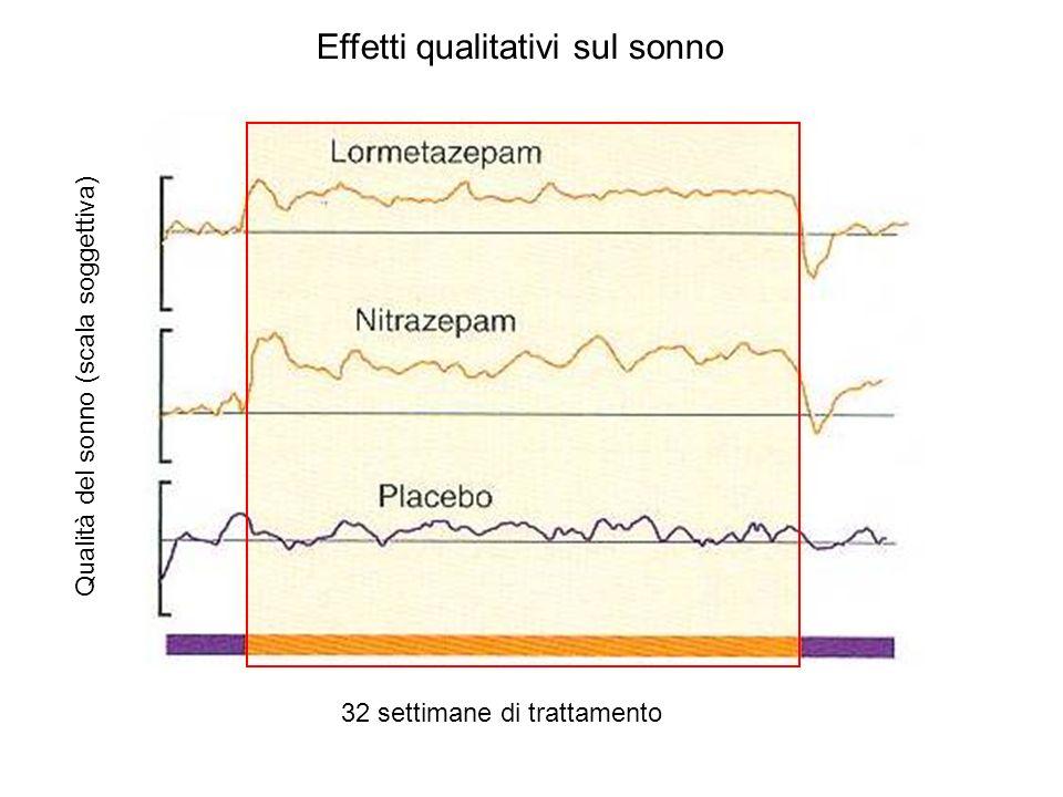 Effetti qualitativi sul sonno