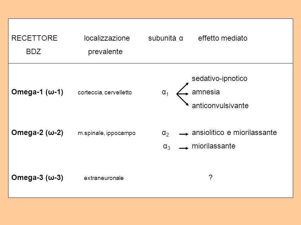 RECETTORE localizzazione subunità α effetto mediato