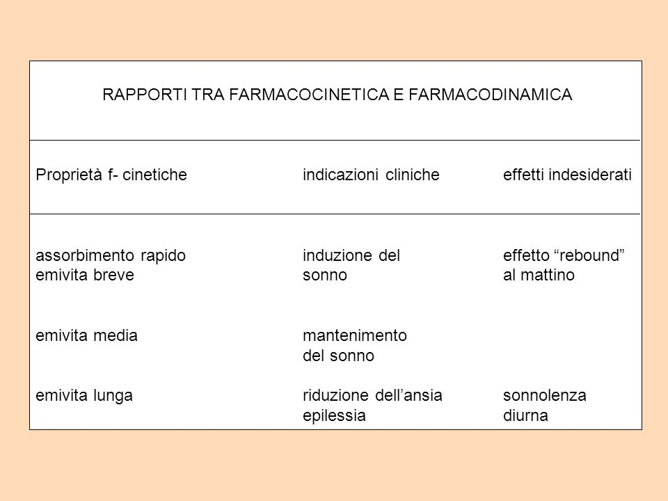 RAPPORTI TRA FARMACOCINETICA E FARMACODINAMICA