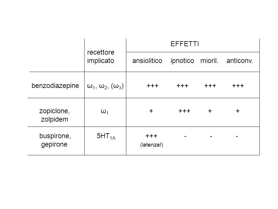 EFFETTI recettore. implicato ansiolitico ipnotico mioril. anticonv. benzodiazepine ω1, ω2, (ω3) +++ +++ +++ +++