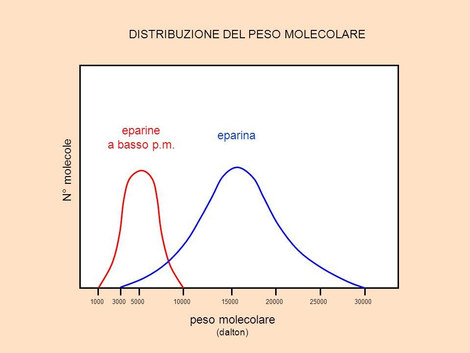 DISTRIBUZIONE DEL PESO MOLECOLARE