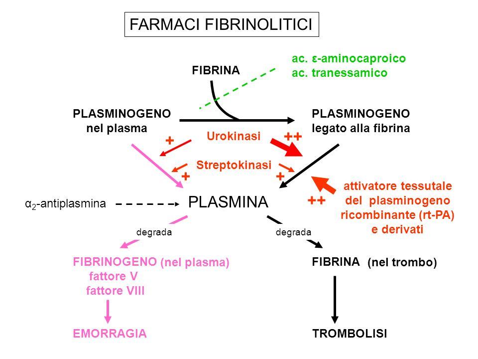 FARMACI FIBRINOLITICI
