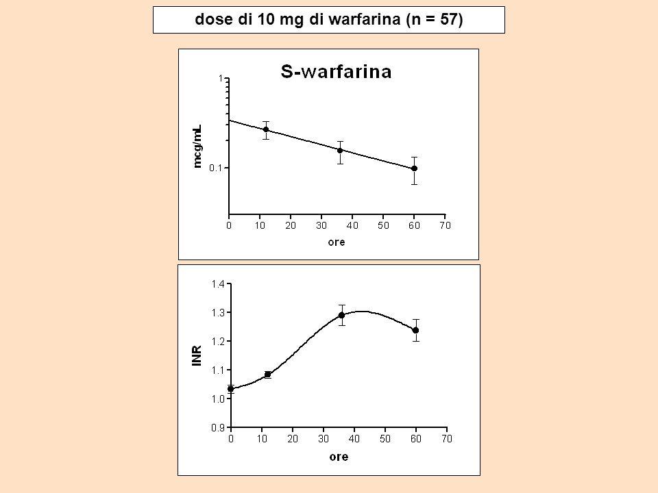 dose di 10 mg di warfarina (n = 57)