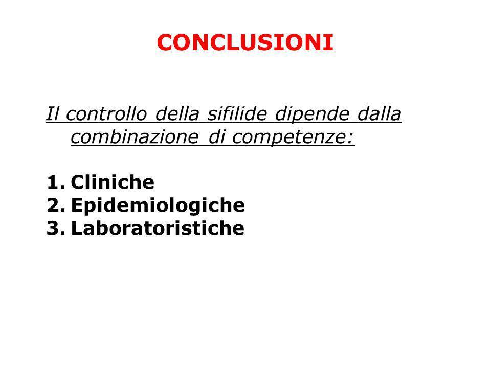 CONCLUSIONI Il controllo della sifilide dipende dalla combinazione di competenze: Cliniche. Epidemiologiche.